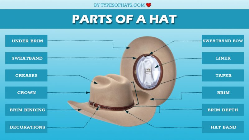 Parts Of Hat With Details